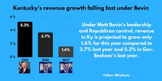 Ky Revenue Cabinet Louisville by Kentucky U0027s Revenue Growth Falling Fast Under Bevin Kentucky