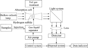 rapid determination of sulfide sulfur in anaerobic system by gas