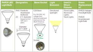 clear explanation of difference between par20 and r20 led light
