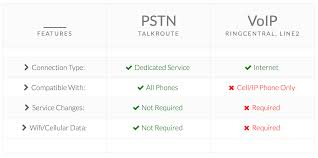 Talkroute Reliability - 99.98% Uptime Record! Compare House Phone Plans Business Landline Jakcom Smart R I N G Home Comparison 2017 Edition Gonevoipca Voip Vs Traditional Telephony Infographics Mania Voip Join The Call Isdn Telephone Conferencing Telepresence24 Magicjack Nettalk Ooma Obihai Evolve Ip System Pricing Features Reviews Of How To Set Up Your Own System At Home Ars Technica 10 Best Uk Providers Jan 2018 Systems Guide Grandstream Atas And Gateways Chart Why My Mobile Voice Quality Is Not As Good The 8 Layers Service
