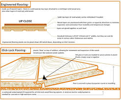 Wood Floor Leveling Contractors by Installing Hardwood Floor Over Concrete The Home Depot Community