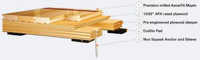 Flooring System Features