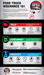 100 Insurance For Trucks Food Truck Infographic Insure My Food Truck Food Truck