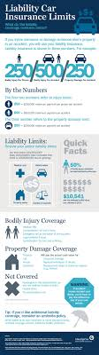 Liability Car Insurance Ameriprise Auto Home Insurance Cheap