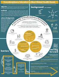 Innovative Poster Highlights Work Towards Trans Disciplinary Education For Global Health