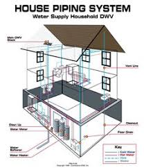 How a house works A simple plumbing diagram of traps and vents