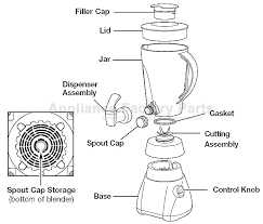 Model Description Plastic Jar Blender
