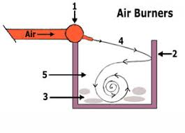 the use of air curtain destructors
