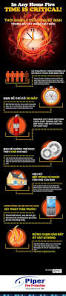 Mythbusters Christmas Tree Fire by 11 Best Preventing Fire In Your Home Images On Pinterest Fire