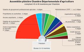chambre d agriculture de haute marne elections des chambres d agriculture chambres d agriculture