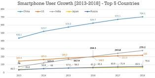 200M Smartphone Users In India By 2016 Will Surpass US EMarketer