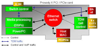 New High Density Prosody X PCIe Media Processing Board Hits The ... Technical Cstruction Niid Programme Voip Architecture Network Layout Dr Thematic Map Of Africa Process Low Cost Voip Using Open Source Software Component In Advance Computer Networks Lecture14 Ppt Video Online Download Apartments Residential Plans Gallery Of Connecting Riads Introduction Youtube Ip Pbx Replacement With Lync Sver 2013 Av Voip Introducing Gateways Voice Over Part 1 Sip Trunk Centralized Deployment Centurylink How Affects