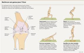 douleur interieur genou course a pied on peut soigner des ligaments du genou déchirés sans opérer