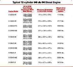 3208 cat specs marine engines comparing diesel types two cycle four cycle