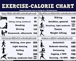 Calories Burned Standing At My Desk by The 25 Best Calories Burned Chart Ideas On Pinterest Calories