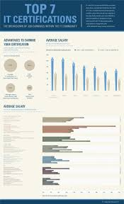 Kentucky Cabinet For Economic Development Salary by 83 Best Worth Reading Images On Pinterest Infographics Social