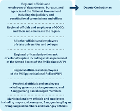 Cabinet Agencies Of The Philippines by The Basics Statement Of Assets Liabilities And Net Worth