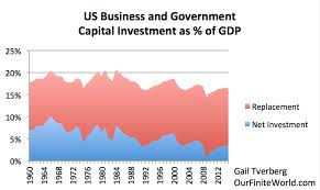 us bureau of economic analysis what has with prices debt and growth our