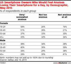 How Many Smartphone Users Are ficially Addicted eMarketer