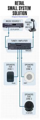 bogen audio solutions for retail