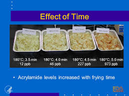 Effect Of Time Acrylamide Levels Increased With Frying 35min