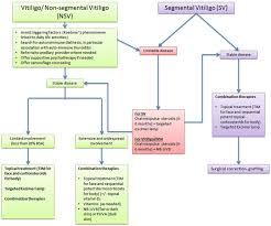 Wood Lamp Examination Diagnosis by A Practical Approach To The Diagnosis And Treatment Of Vitiligo In