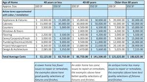 Estimated Renovation Costs Home Renovation Estimate Template By