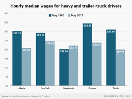 Truck Drivers' Salaries Are Experiencing An 'unprecedented' Jump ... Average Truck Driver Salary In 2018 How Much Drivers Make Wage Difference Illinois Is A Hub For Whitecollar Jobs But Blue The Future Of Trucking Uberatg Medium Us Trucker Turns To Guaranteed Pay Fight Driver Shortage Flatbed Pay Scale Tmc Transportation 100k Minimum For 2200 Highlycompensated California Public Allavec Chia Bettola Expert Pros And Cons Dump Driving Ez Freight Factoring Eurlex 527sc0186 En
