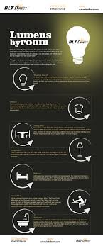 Lumens By Room Infographic New Home Designs In Kerala 2017 Castle Chandeliers Design Wonderful Led Uk Bulb Chandelier Bulbs Feit Lumen Oil Candle Shadow Projectors Oil Lamp Tree Shadow Bali Style House Floor Plans Styles Of Homes With Pictures Our Work Designslumen Tv072 Modern Tv Stand Philips 100w Equivalent Cool White 4100k T2 Cfl Light Of In Madison Wi Office Desks Housing Lumen Design Beautiful Images Interior Ideas