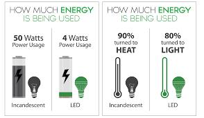 light bulb light bulb facts stunning ideas energy used standard