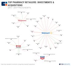 aetna pharmacy management help desk aetna isn t the only target here s where else pharmacy giants