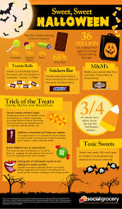 Halloween Candy Tampering 2013 by Experiential Blog Posts Section A Data Information And