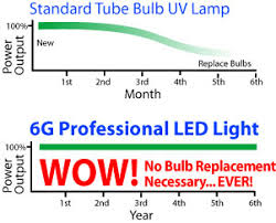 gelish led 18g curing l 50 000 hour led bulb life 01379