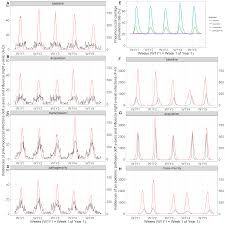 Asymptomatic Viral Shedding Influenza by An Agent Based Model Simulation Of Influenza Interactions At The