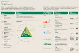 Dynamic Value Annual Financial Risk Sembcorp Industries Annual Report 2017