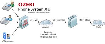 Ozeki VoIP PBX - How To Connect VoIP Telephone Networks To Ozeki ... What Business Looks For In A Sip Trunking Service Provider Total How To Become Voip Youtube Top 5 Best 800 Number Service Providers For Small Business The Unlimited Calling Plans Providers Voip Questions You Should Ask Your Provider Voicenext Clemmons North Carolina Voipcouk Secure Trunks Protecting Your Calls Start A Sixstage Guide Becoming Netscout Truview Live Assurance On Vimeo Uk Choose Voip 7 Steps With Pictures