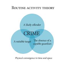 Routine Activity Theory Wikipedia