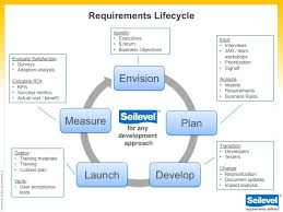 Requirements Business Analysis Services