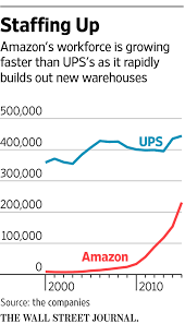 Amazon's Newest Ambition: Competing Directly With UPS And FedEx - WSJ Ups Delivery On Saturday And Sunday Hours Tracking Pro Track Workers Accuse Delivery Giant Of Harassment Discrimination The Store 380 Twitter Our Driver His Brown Truck With Is This The Best Type Cdl Trucking Job Drivers Love It Successfully Delivered A Package Drone Teamsters Local 600 Ups Package Handler Resume Material Samples Template 100 Mail Amazoncom Apc Backups Connect Voip Modem Router How Does Ship Overnight Packages Time Lapse Video Shows Electric Ford Transit Coming Through Dhl Partnership In Europe Wikipedia
