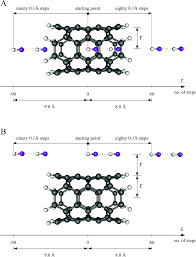 Hydrogen Bonding Inside And Outside Carbon Nanotubes: HF Dimer As ... Iab Initioi Study Of The Electronic And Vibrational Properties Slide Show Graphitic Pyridinic Nitrogen In Carbon Nanotubes Energetic Technologies Free Fulltext Refined 2d Exact 3d Shell Int Publications Mechanical Electrical Single Walled Carbon Patent Wo2008048227a2 Synthetic Google Patents Mechanics Atoms Fullerenes Singwalled Insights Into Nanotube Graphene Formation Mechanisms Asymmetric Excitation Profiles Resonance Raman Response