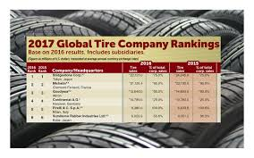 Bridgestone Retains Top Spot In Global Ranking | Rubber And Plastics ... Top 5 Tire Brands Best 2018 Truck Tires Bridgestone Brand Name 2017 Wheel Fire Competitors Revenue And Employees Owler Company Profile Nokian Allweather A Winter You Can Use All Year Long Buy Online Performance Plus Chinese For Sale Closed Cell Foam Replacement For Of Hand Trucks Bkt Monster Jam Geralds Brakes Auto Service Charleston Lift Leveling Kits In Beach Ca Signal Hill Lakewood Willow Spring Nc