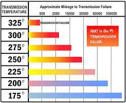 those with a scangauge what s your typical transmission