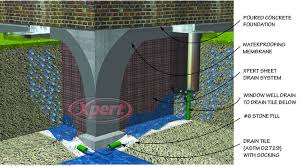 expert flood seepage prevention home flooding