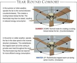 ceiling fan direction in winter panels world