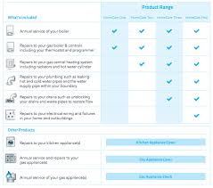 British Word For Shower by British Gas Homecare One Two Three Four British Gas Boiler Cover
