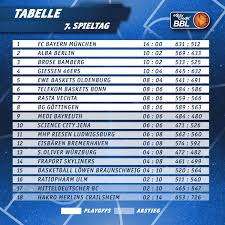 1 Bundesliga 13 Spieltag Prognose