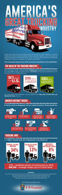 The Great American Trucking Industry | Visual.ly