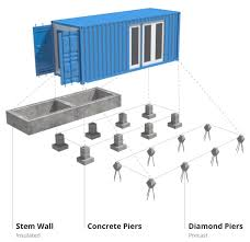 100 Foundation For Shipping Container Home Montainer Backyard Container Homes Foundation Types2x