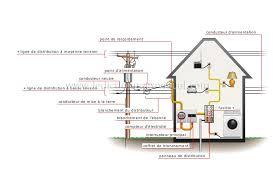 maison électricité branchement au réseau image dictionnaire