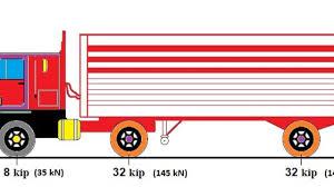 100 What Is A Tandem Truck HL93 SHTO Vehicular Live Loading Design Lane
